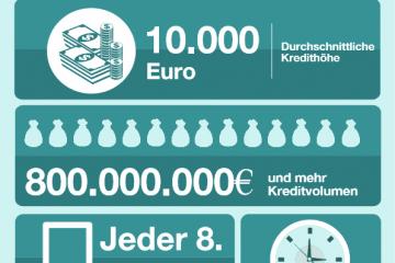 Kreditfakten Österreich