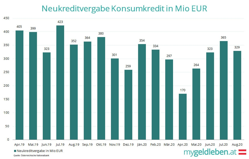 Neukreditvergabe Konsumkredite in Mio EUR 2019 - 2020