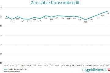 Zinssätze Konsumkredit 2009-2020