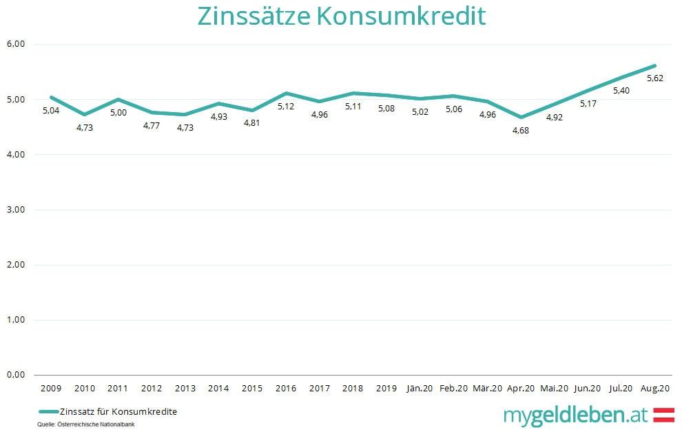 Kredite so teuer wie seit 2008 nicht mehr